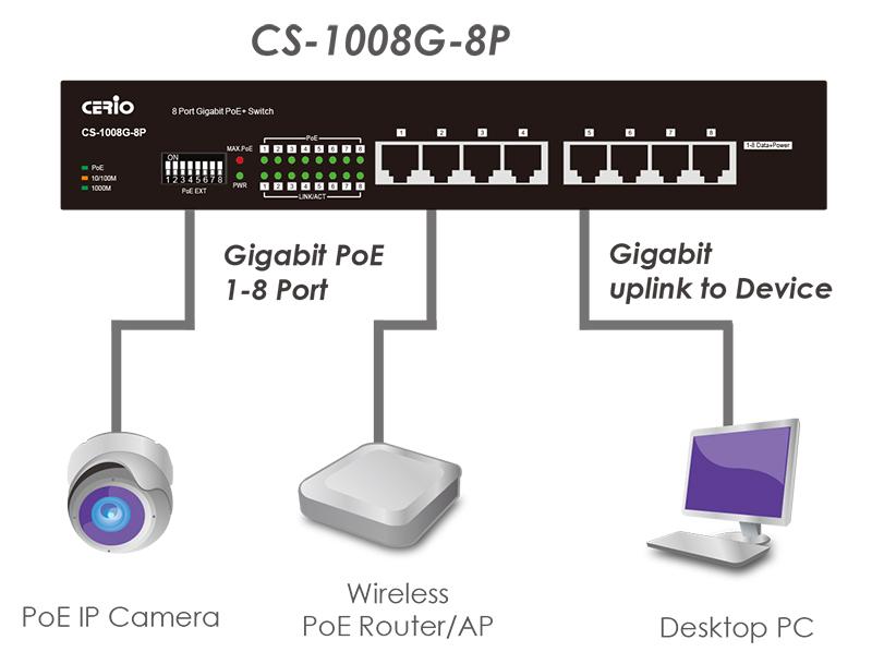 CS-1008G-8P